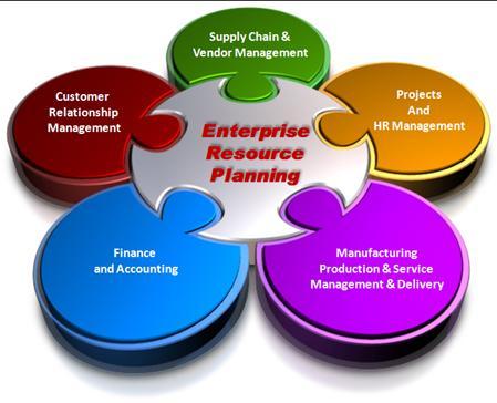 实现企业的成功战略转型,都有必要基于项目管理的erp软件项目开发,并