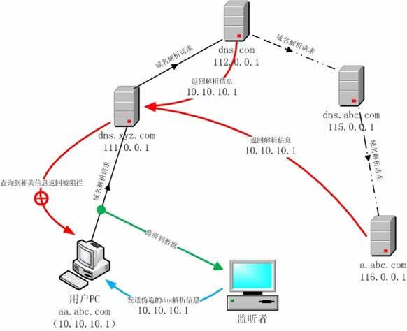 DNS服务器的工作流程 服务器域名解析服务流程