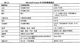 Access数据库设计数据类型 数据库设计表的字段类型