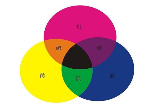 如何创建自己的色彩管理体系 创建色彩管理体系的方法