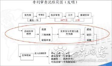 专利申请流程的介绍 专利费用收取的规定