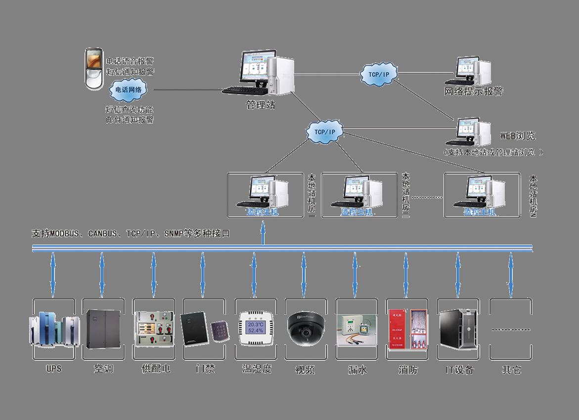 需要组态软件,主要监控机房动力环境与安防