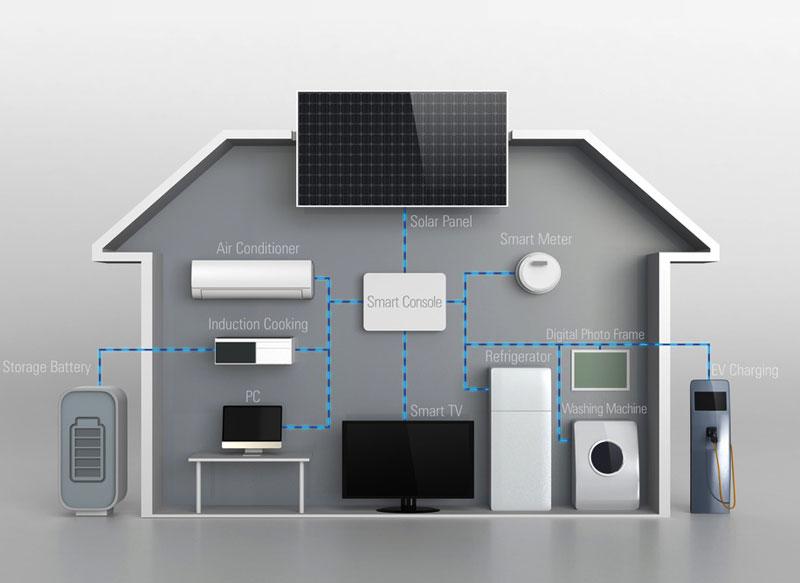 别墅智能家居系统规划设计步骤