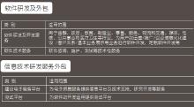 威客服务:[57212] 信息技术外包ITO