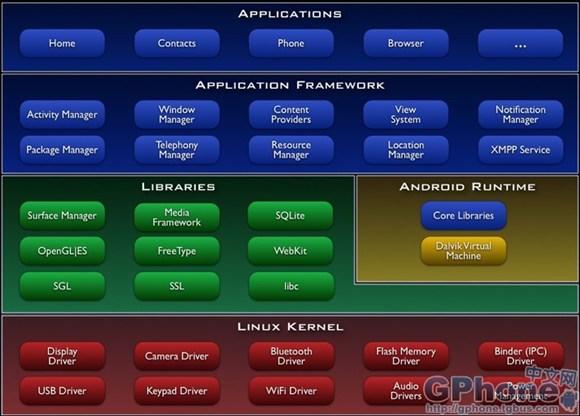 android应用程序开发前的基本知识了解