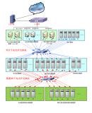 分布式集群架构开发