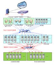 威客服务:[65347] 分布式集群架构开发