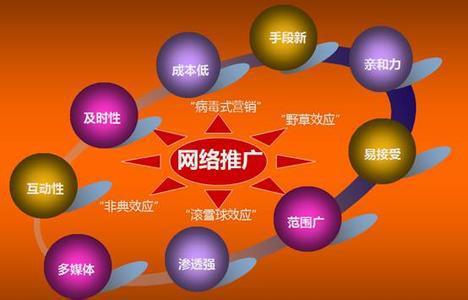 网络推广技巧之网站主动引流量方法