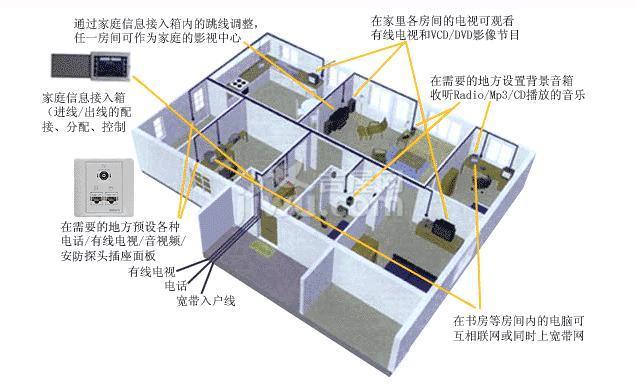 家庭装修电路设计的安全性第一原则