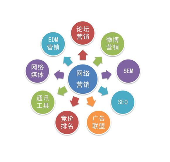 保健品网站的网络推广计划怎么写_【网络推广