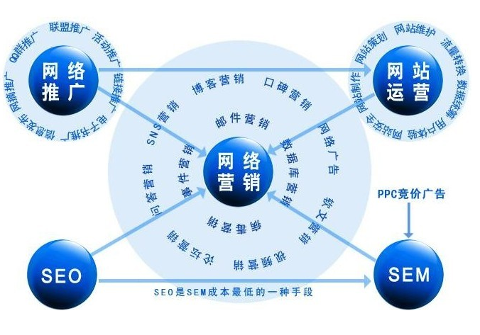 常用网络推广方法优缺点分析