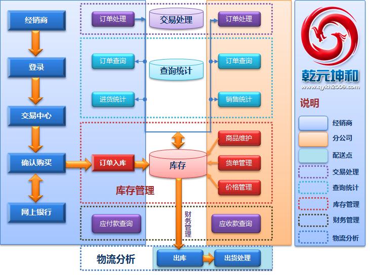 电商网站开发的步骤