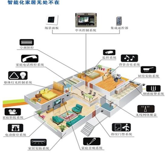 智能家居系统设计五大原则
