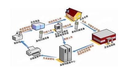 如何提高企业生产物流管理水平