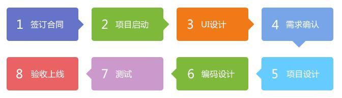 股单APP(iOS版)设计开发流程