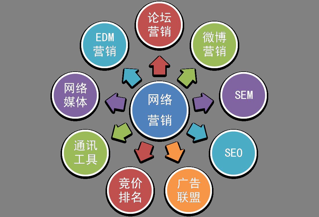 网络营销的具体定位包括哪些方面?