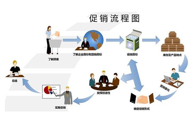淘宝网店营销攻略之crm客户维护步骤