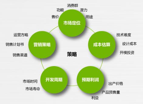 天猫网商做产品规划的原因和步骤