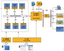 福建省农村信用社安全文件传输系统