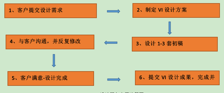 vi设计流程,全套vi设计工作流程图