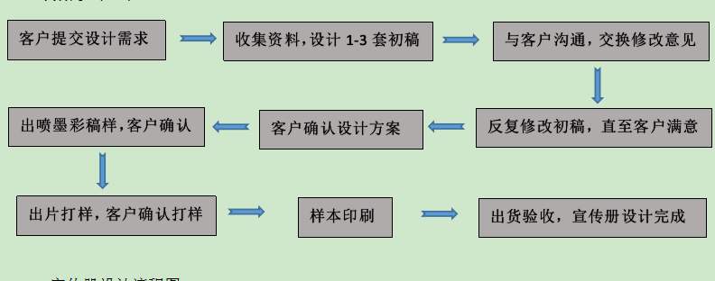 宣传册设计流程,用一张图看完宣传册设计流程