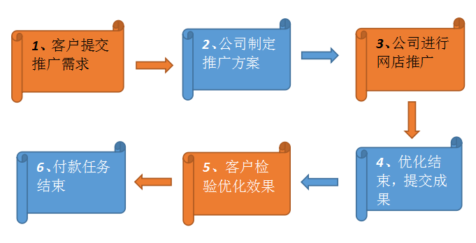 网店推广流程图,淘宝关键词优化流程