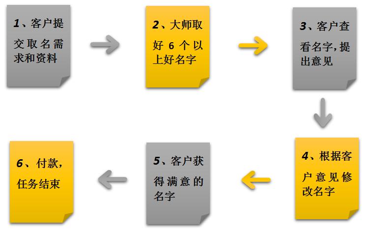品牌起名公司取名流程图,品牌取名公司起名流程详解