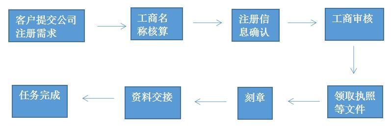 公司注册流程,境内外公司注册流程图