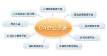 威客服务:[78704] OA+CRM(办公+人事资源管理系统)