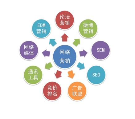 最初的网络营销是什么样的,网络营销的发展历程