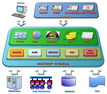自有BI软件产品