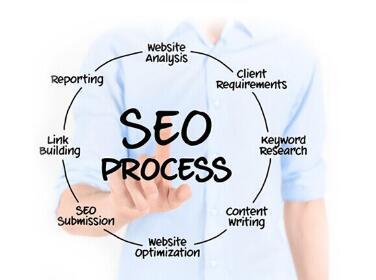 几种超实用的网站推广方法