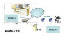Facility Operation Monitoring System/设备运转状况监视系统