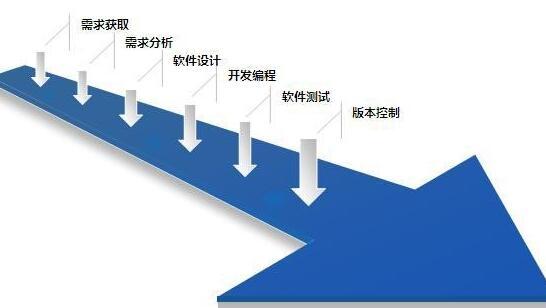 超全、超详细的软件开发流程介绍