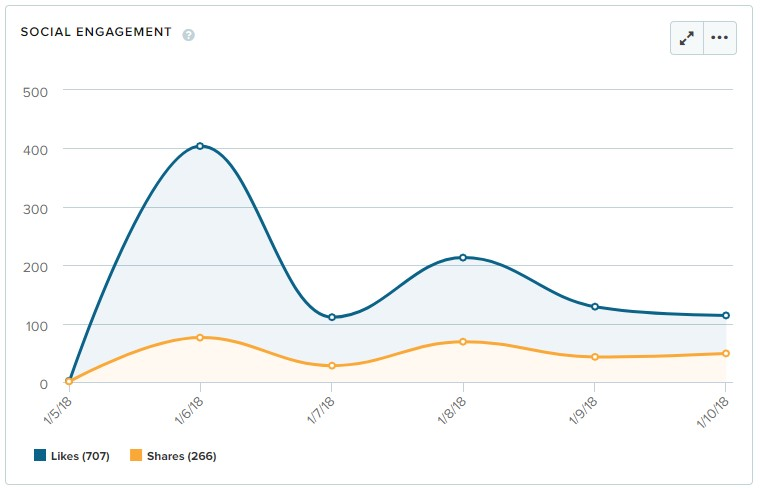 社交媒体数据怎么推进品牌营销活动?