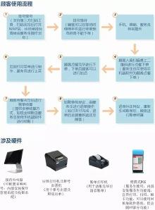 简单点- 点餐系统/APP/微信端
