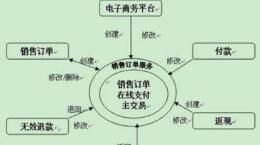 以电商平台案例为主,精巧分析电商网站APP架构