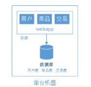 浅谈web网站架构演变过程,超级详细