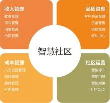 威客服务:[111263] 智慧云社区综合管理平台解决方案