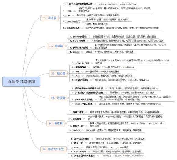 怎样学web前端开发?web前端开发学习指导