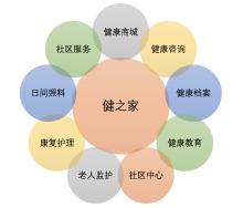 胜依云O2O社区健康
