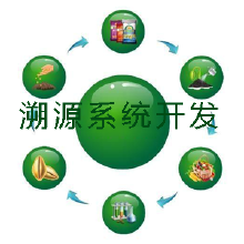 溯源系统开发