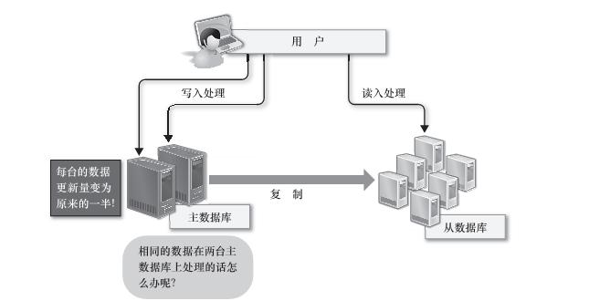 什么是关系型数据库?10个小白也看得懂的关系型数据库基础知识