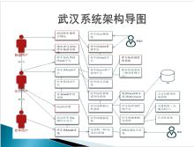 武汉项目系统架构