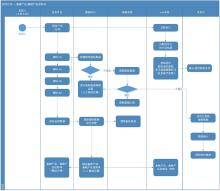 智能业务平台(投融资行业)