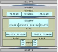 工程材料管理平台