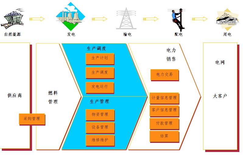 集团企业ERP生产管理系统开发