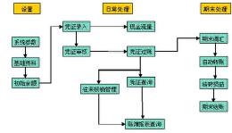 服装企业ERP管理系统开发设计
