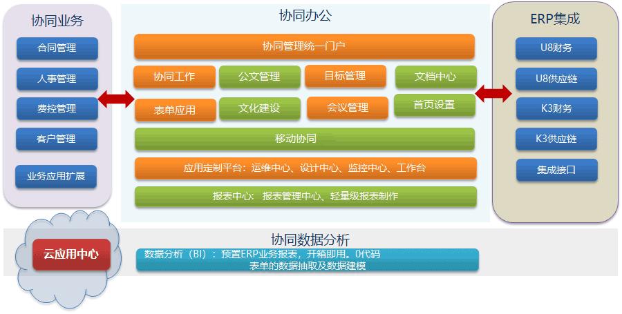 水利工程行业办公OA系统开发