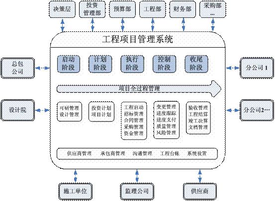 机电安装工程管理软件